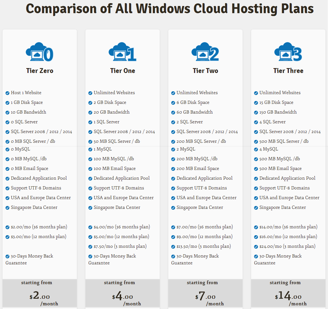 Windows Cloud Hosting
